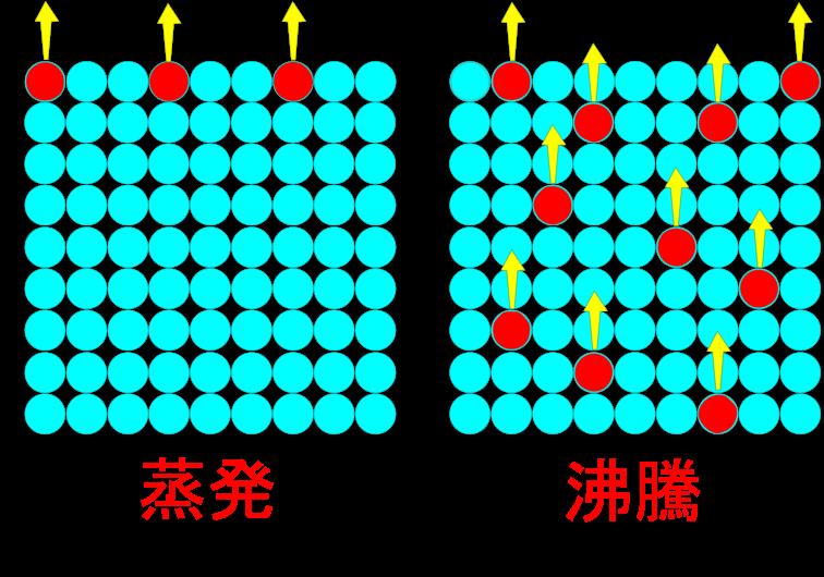 蒸発と沸騰の違いって何だろう?富士山では88℃で沸騰する!