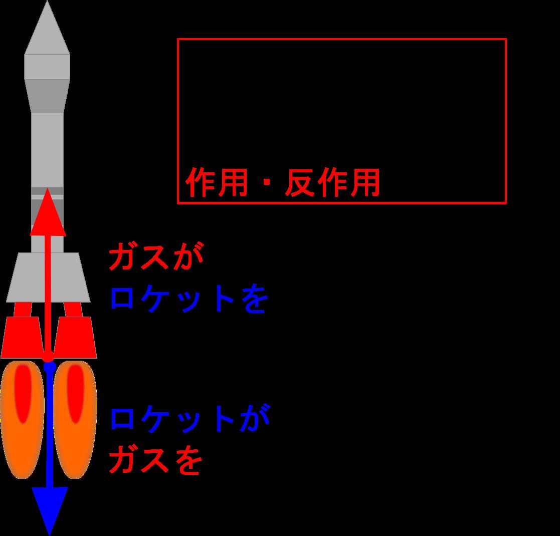 作用・反作用を使ってロケットを飛ばそう!