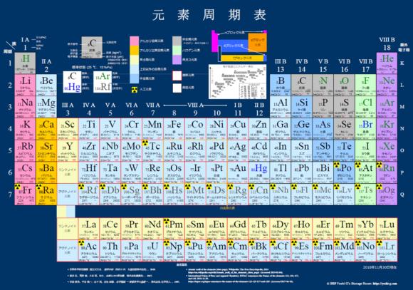原子とはなにか?周期表の並び方から学ぶ化学の基礎!   理科の授業を ...