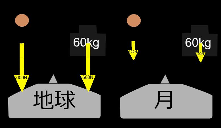 重さと質量なにが違うの?月に行っても質量は変わらない?