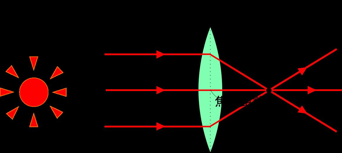 カメラ、プロジェクターなどに使われる便利な凸レンズの作図と仕組み