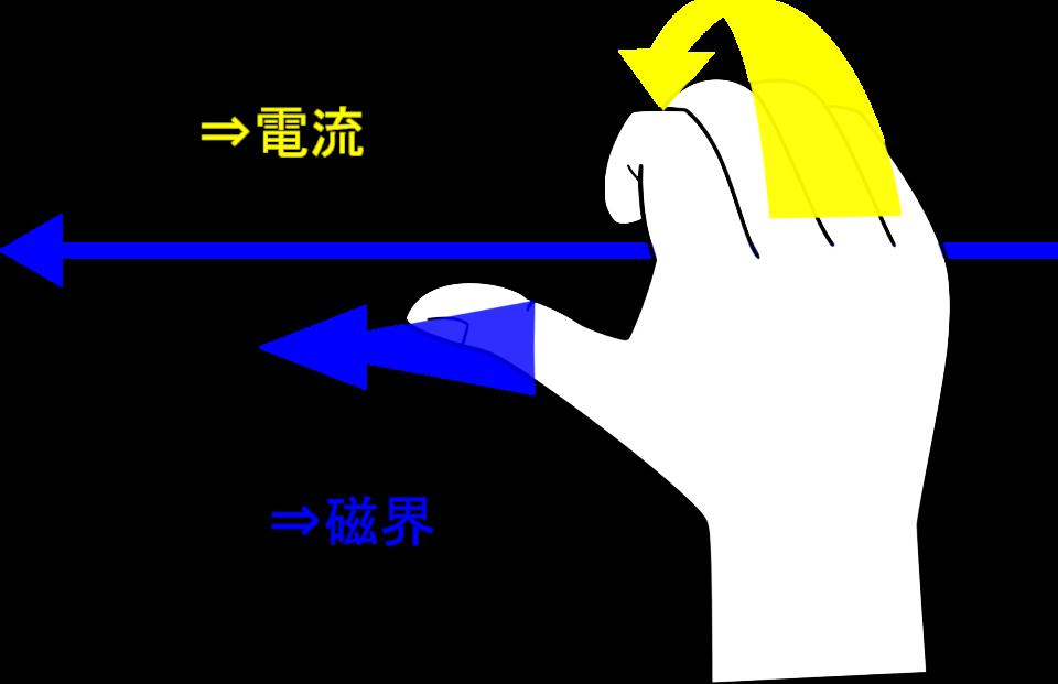 右ねじの法則で1本の電流&コイルの磁界をマスターしよう!