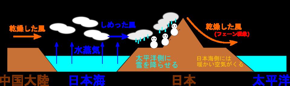 海陸風・季節風・偏西風の違い&フェーン現象のまとめ
