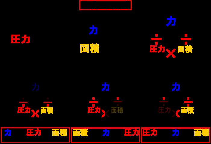 【中1物理】圧力の計算を公式を使って簡単に解く方法を身につけよう!