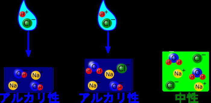 中和で「塩」と「水」ができる化学反応式がスグわかる!【中3化学】