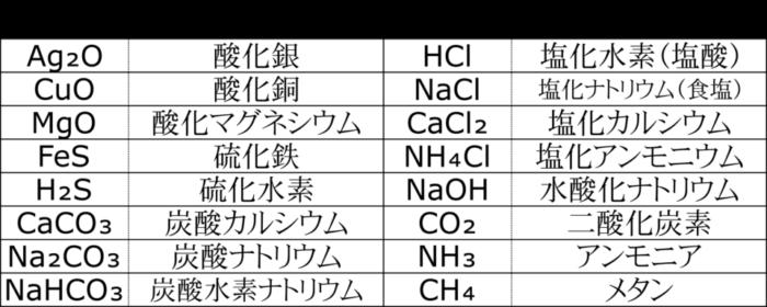 化学式の書き方といろいろな分子【化学式一覧】