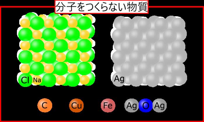 分子をつくる物質・つくらない物質の違いを理解しよう!【結合の手】