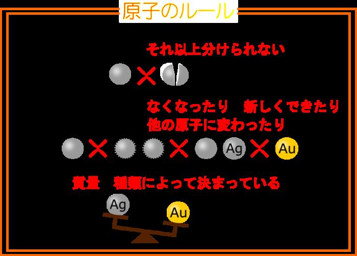 錬金術ができないのはナゼ?3つの「原子のルール」を理解しよう!【原子の性質&書き方】